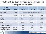 nutrient budget consequences 2012 13 sharpen your pencil