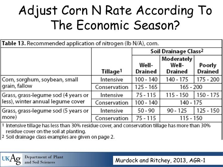 Adjust Corn N Rate According To The Economic Season?