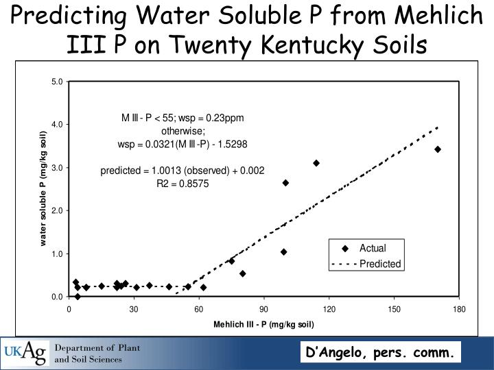 Predicting Water Soluble P from Mehlich III P on Twenty Kentucky Soils