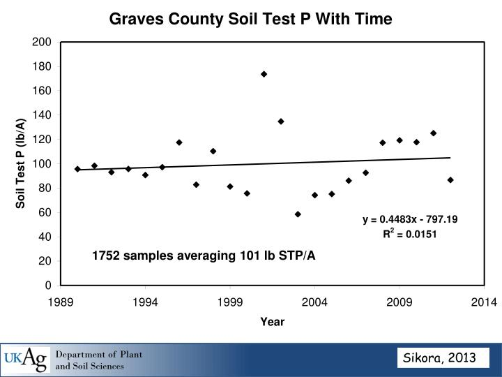 1752 samples averaging 101 lb STP/A