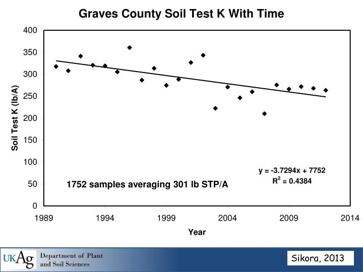 1752 samples averaging 301 lb STP/A