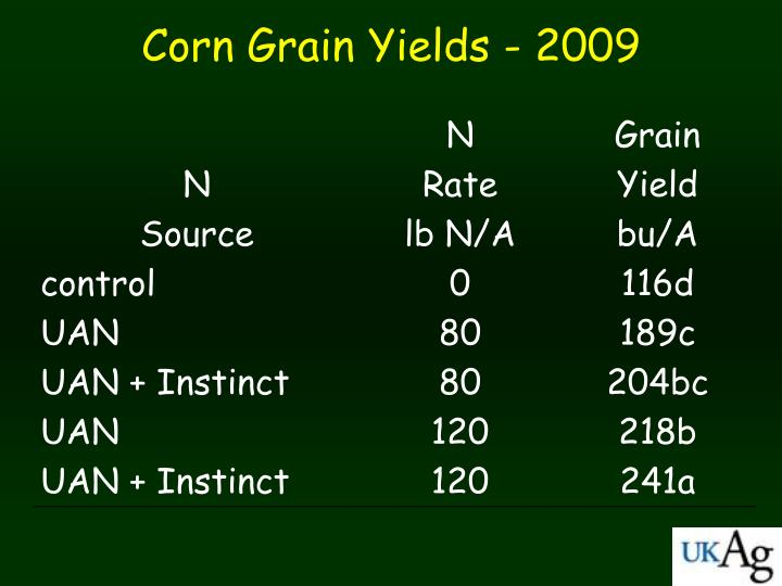 Corn Grain Yields - 2009