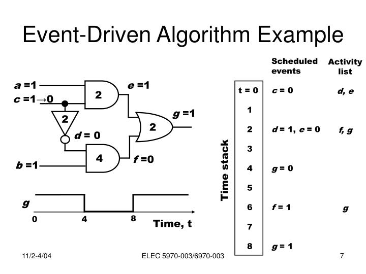Event-Driven Algorithm Example