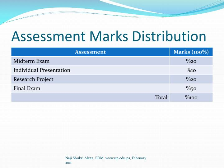 Assessment Marks Distribution
