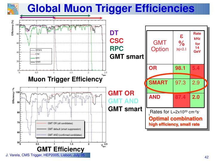 GMT Option