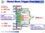 global muon trigger overview