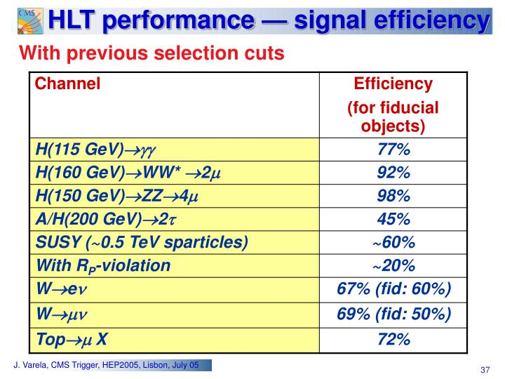 HLT performance