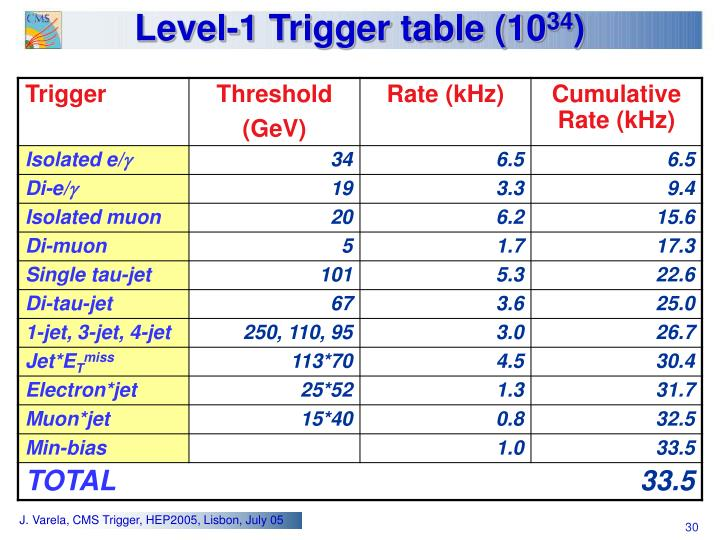 Level-1 Trigger table (10