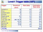 level 1 trigger table 10 34
