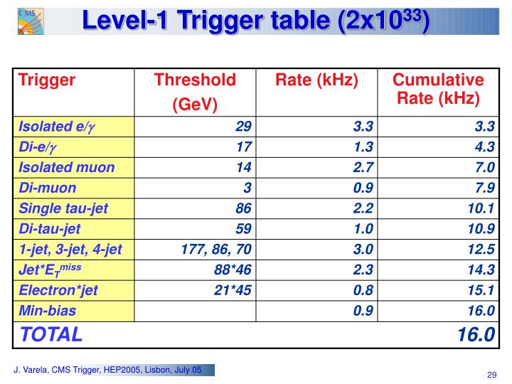 Level-1 Trigger table (2x10