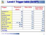 level 1 trigger table 2x10 33