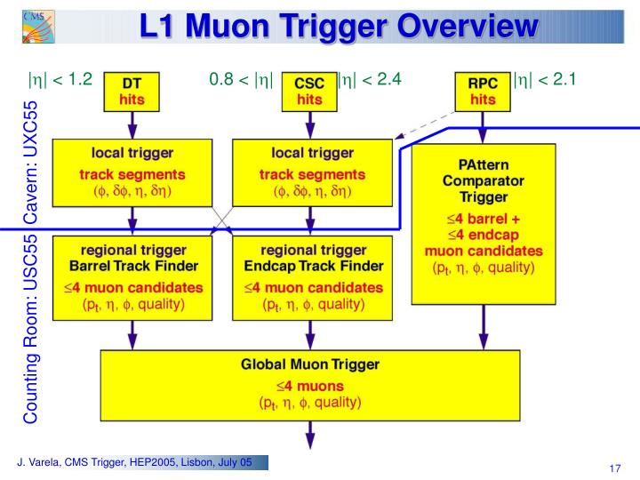 L1 Muon Trigger Overview