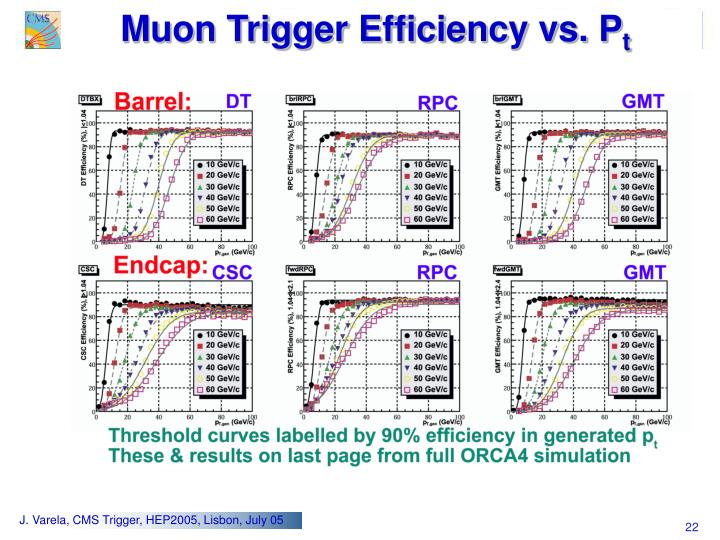 Muon Trigger Efficiency vs. P