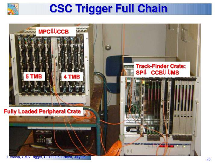 CSC Trigger Full Chain