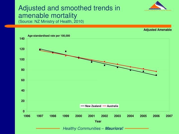 Adjusted and smoothed trends in