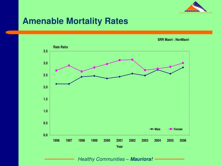 Amenable Mortality Rates