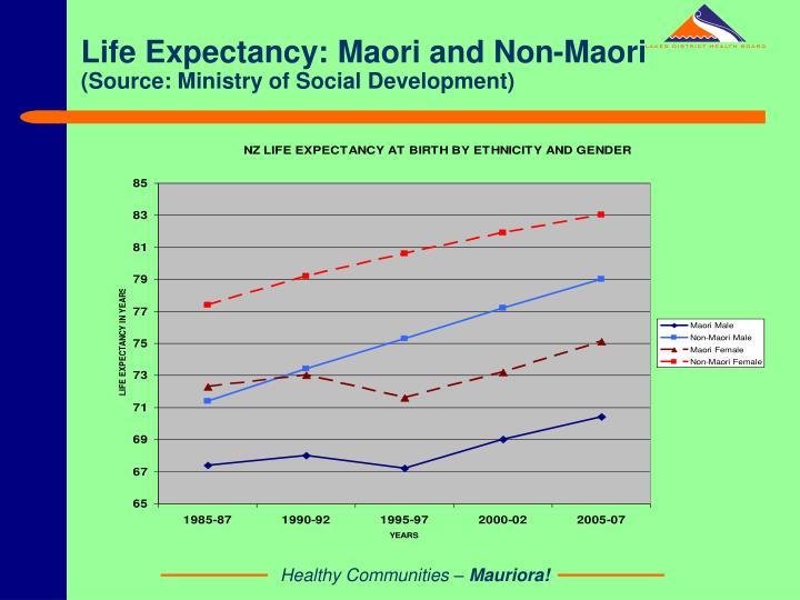 Life Expectancy: Maori and Non-Maori