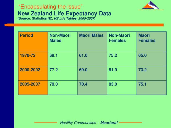 New Zealand Life Expectancy Data