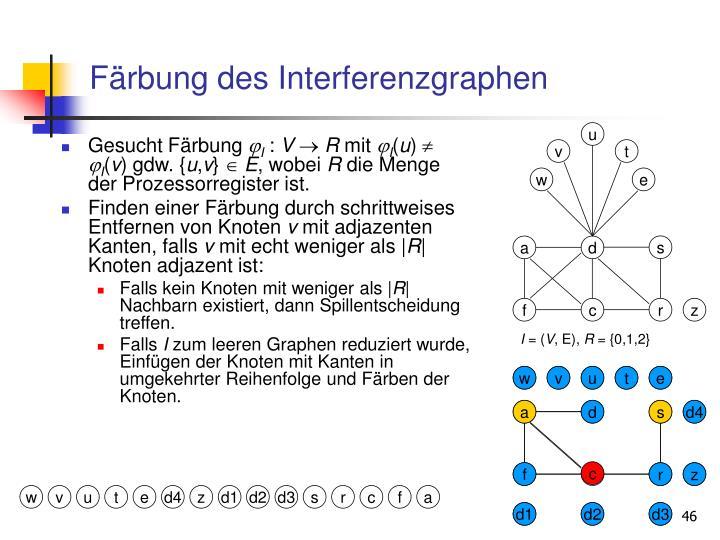 Färbung des Interferenzgraphen