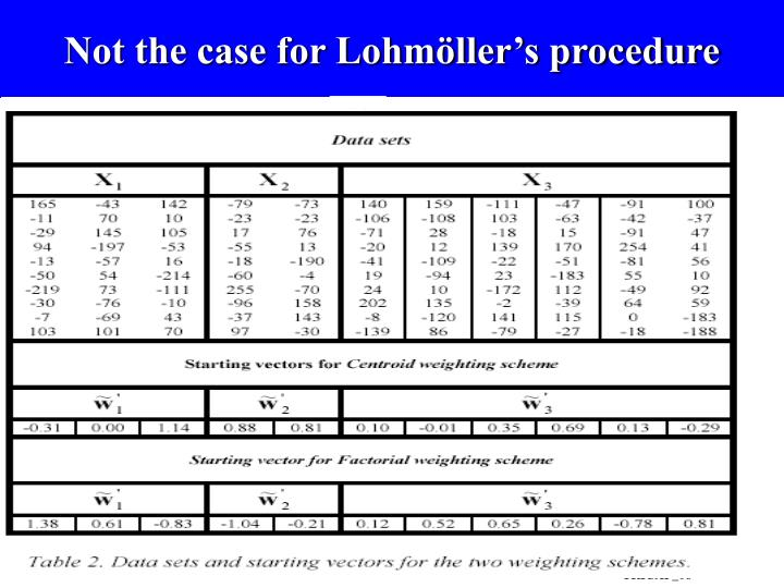 Not the case for Lohmöller's procedure