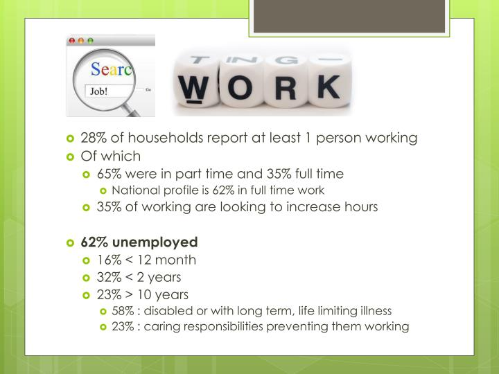 28% of households report at least 1 person working