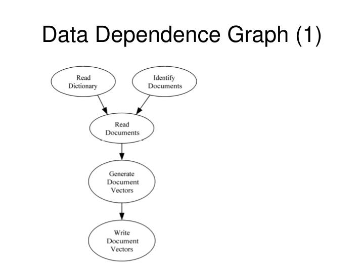 Data Dependence Graph (1)