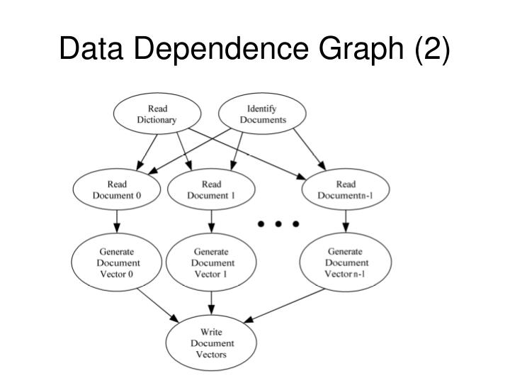 Data Dependence Graph (2)