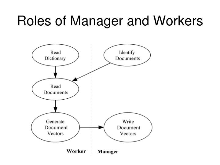 Roles of Manager and Workers