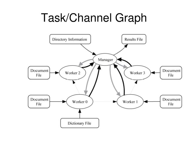 Task/Channel Graph
