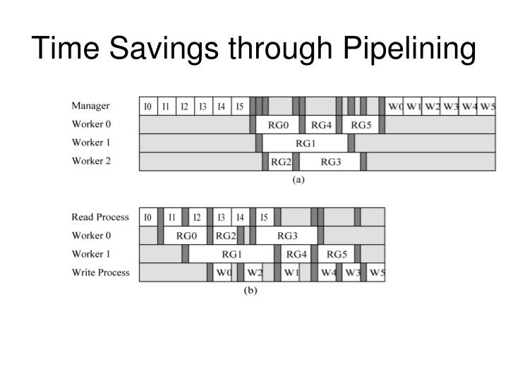 Time Savings through Pipelining
