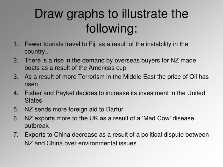 Draw graphs to illustrate the following: