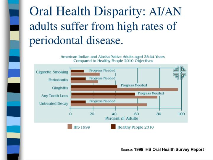 Oral Health Disparity: