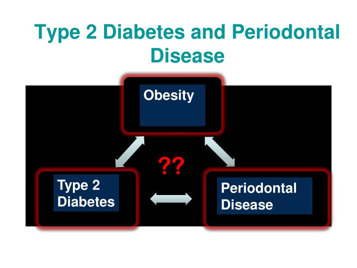 Type 2 Diabetes and Periodontal Disease