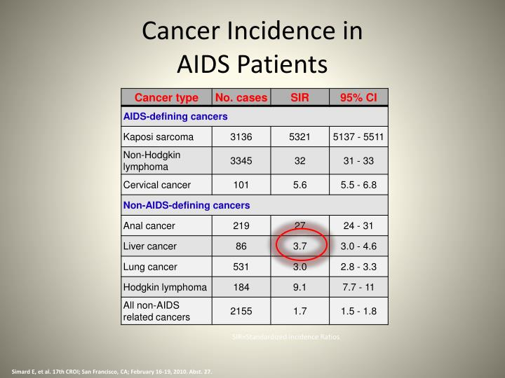 Cancer Incidence in