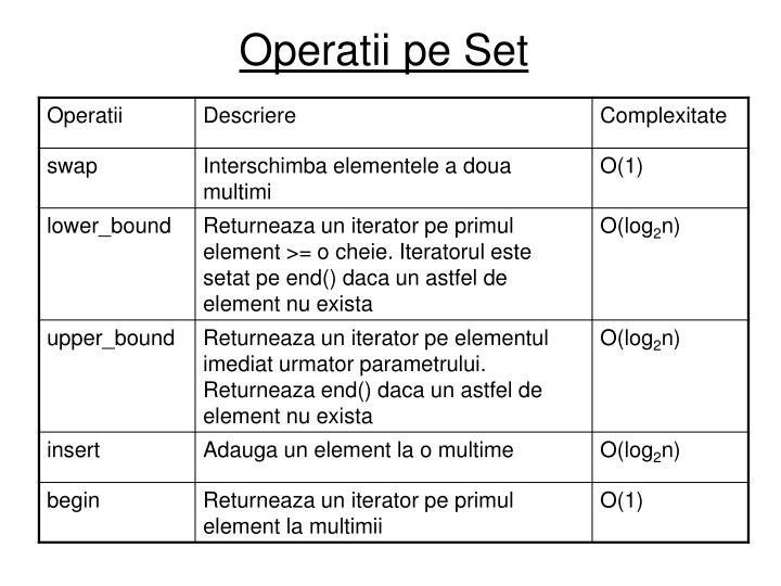 Operatii pe Set
