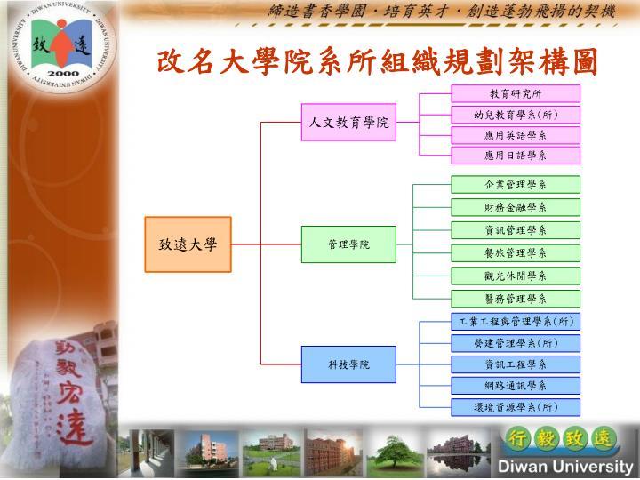 改名大學院系所組織規劃架構圖