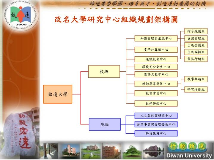改名大學研究中心組織規劃架構圖