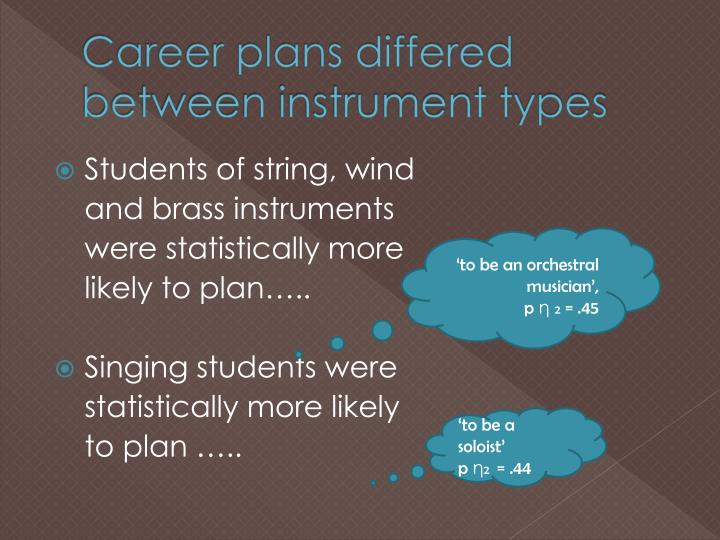 Career plans differed between instrument types