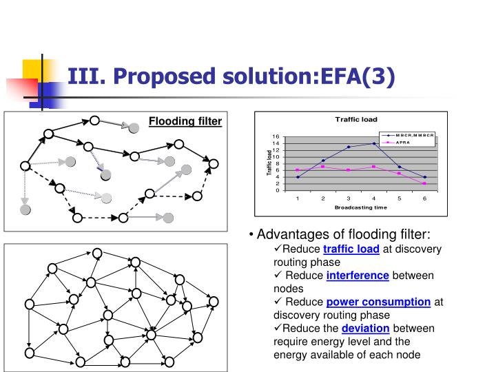 III. Proposed solution:EFA(3)
