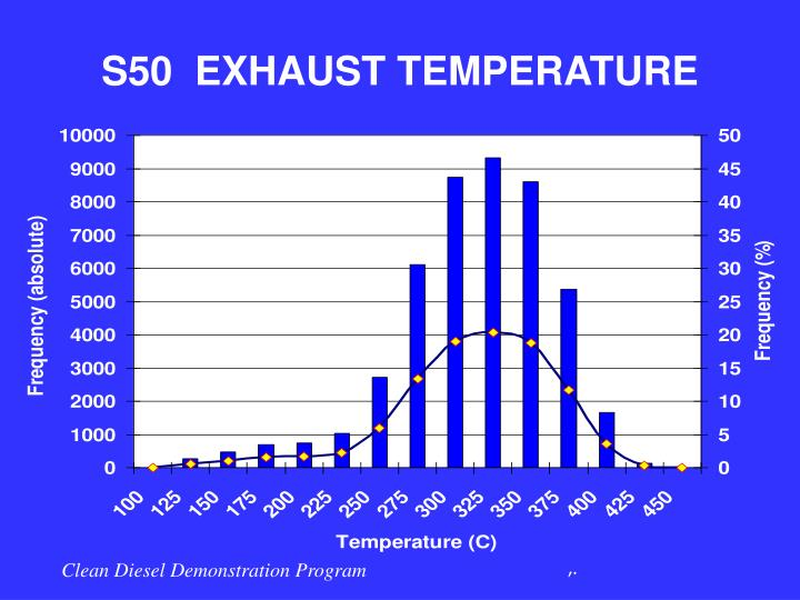 S50  EXHAUST TEMPERATURE