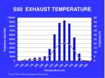 s50 exhaust temperature1