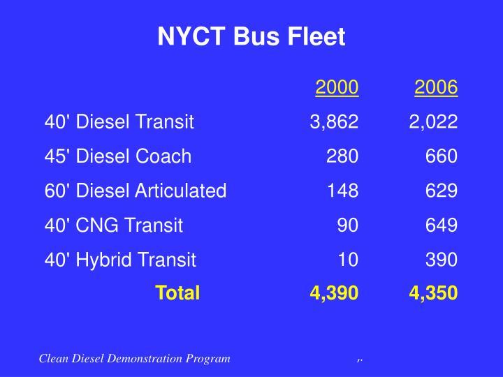 NYCT Bus Fleet