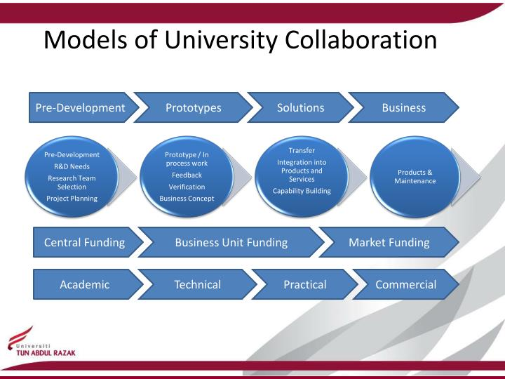 Models of University Collaboration