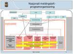 nasjonalt meldingsl ft programorganisering