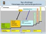 nye utfordringer helsetrappa etter samhandlingsreformen