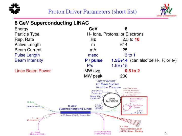 Proton Driver Parameters (short list)