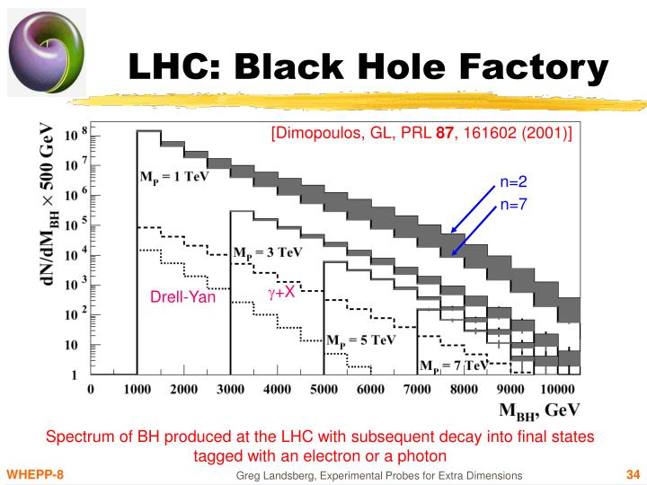 LHC: Black Hole Factory