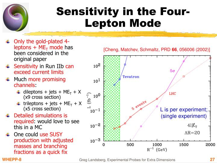 Sensitivity in the Four-Lepton Mode