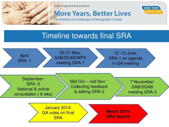 Timeline towards final SRA