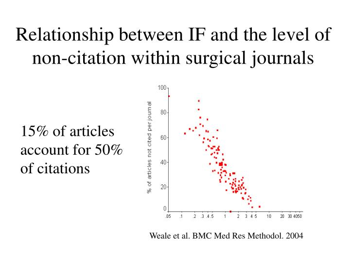 Relationship between if and the level of non citation within surgical journals